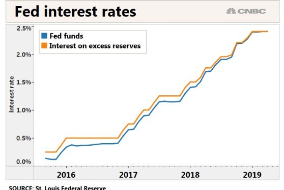 Fed Funds Rate Rising